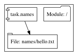 The graph output of the above module. Converge now sees the dependency between the directory and the file.