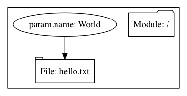 A graph with a parameter. The file hello.txt depends on the name parameter.