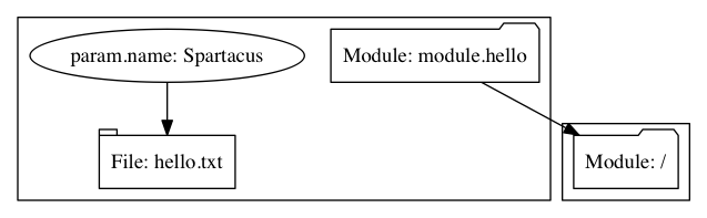 Our graph, but with our original module as a dependent module.