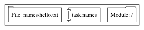 The graph output of the above module. Converge hasn't connected the directory and file.