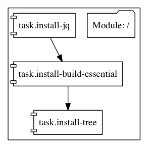 The graph output of the above module. The tasks in the group will not run in parallel.